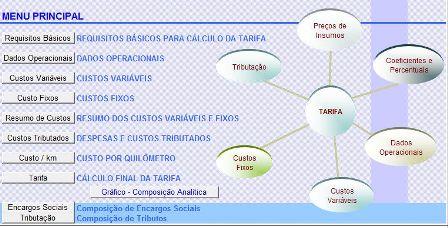 Cálculo Tarifário FACENS