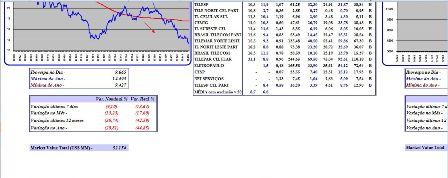 Quadro Comparativo de Ações na Bolsa com Gráfico