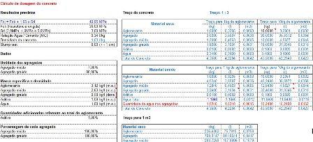 Cálculo para Dosagem de Concreto