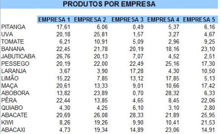 Organização de Produtos por Empresas