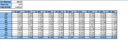 Cálculos Demonstrativo para Investimentos