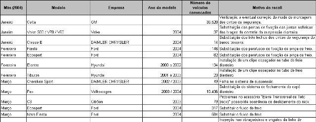 Estatísticas de Recalls de Automóveis